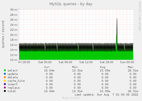 MySQL queries - by day