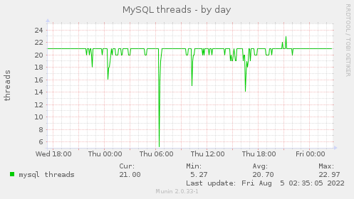 MySQL threads - by day