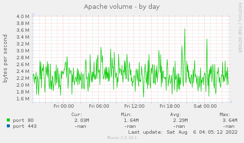 Apache throughput - by day