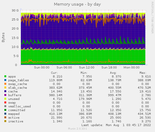Memory usage - by day