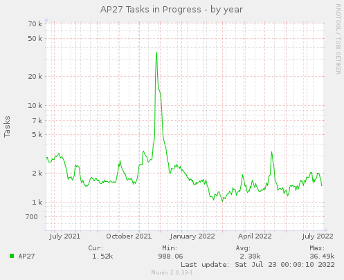 Active AP27 Tasks - by year