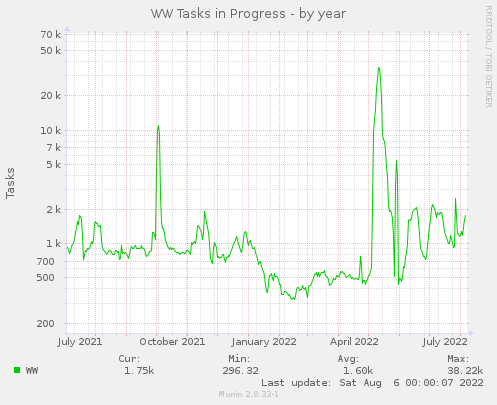 Active WW Tasks - by year