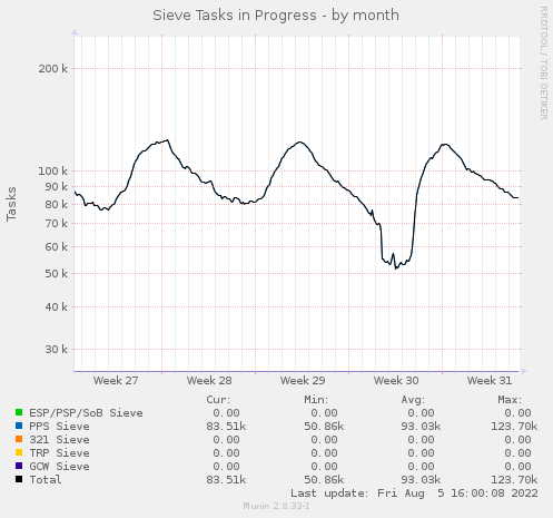 Active Sieve Tasks - by month