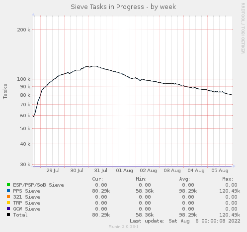 Active Sieve Tasks - by week