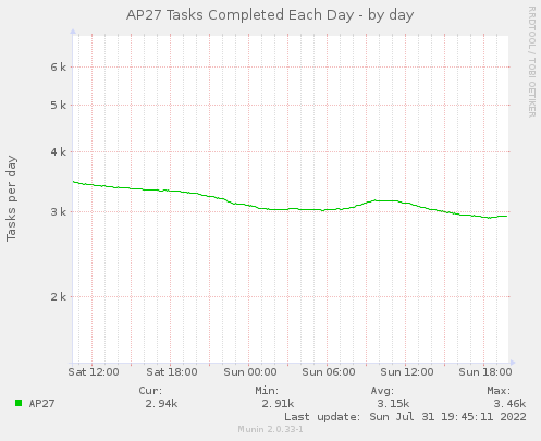 AP27 Tasks per Day - by day