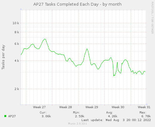AP27 Tasks per Day - by month