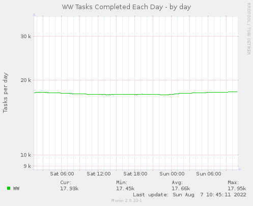 WW Tasks per Day - by day