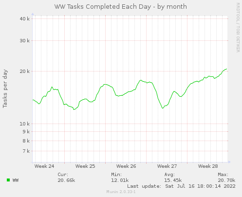 WW Tasks per Day - by month