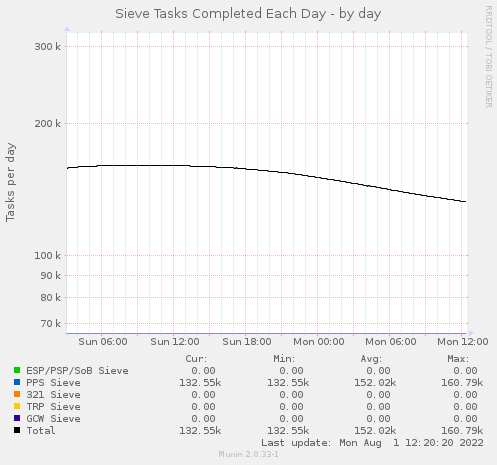 Sieve Tasks per Day - by day
