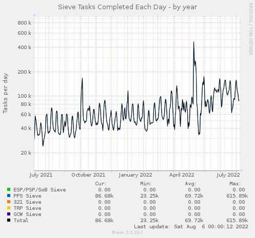 Sieve Tasks per Day - by year