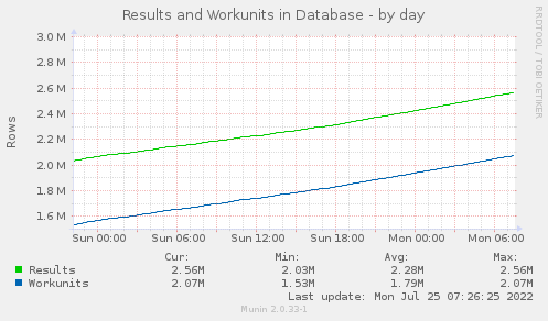 Results and Workunit - by day