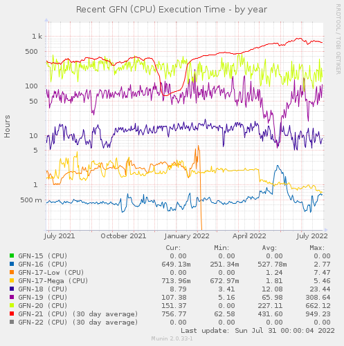 Recent GFN (CPU) Elapsed Time - by year