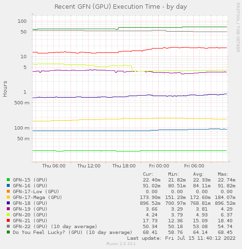 Recent GFN (GPU) Elapsed Time - by day