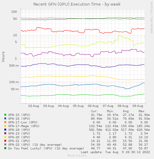 Recent GFN (GPU) Elapsed Time - by week